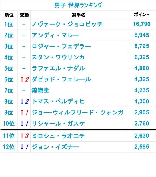 2月1日付 世界ランキング[画像:tennis365.net]