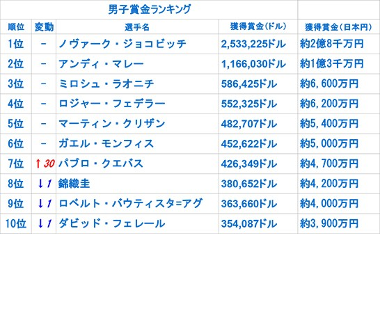 22日付 賞金ランキング[画像:tennis365.net]