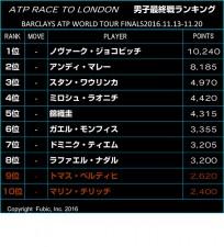 9月26日付 最終戦ランキング[画像:tennis365.net]