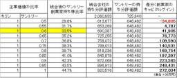 キリン・サントリーの統合交渉破談に見る『変われない日本的経営』の本質