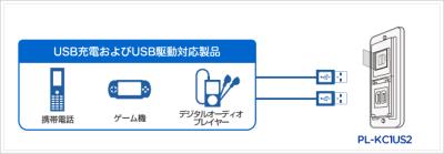 直接 USB 対応機器に給電/充電