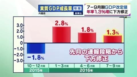 GDP改定値、年率1.3%増に下方修正