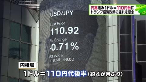 NY市場、一時1ドル=110円台に 4か月ぶり円高水準
