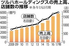 ツルハHDの売上高と店舗数の推移