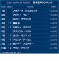 錦織 自己最高タイの4位、Vチリッチはトップ10入り 世界ランク<男子テニス>