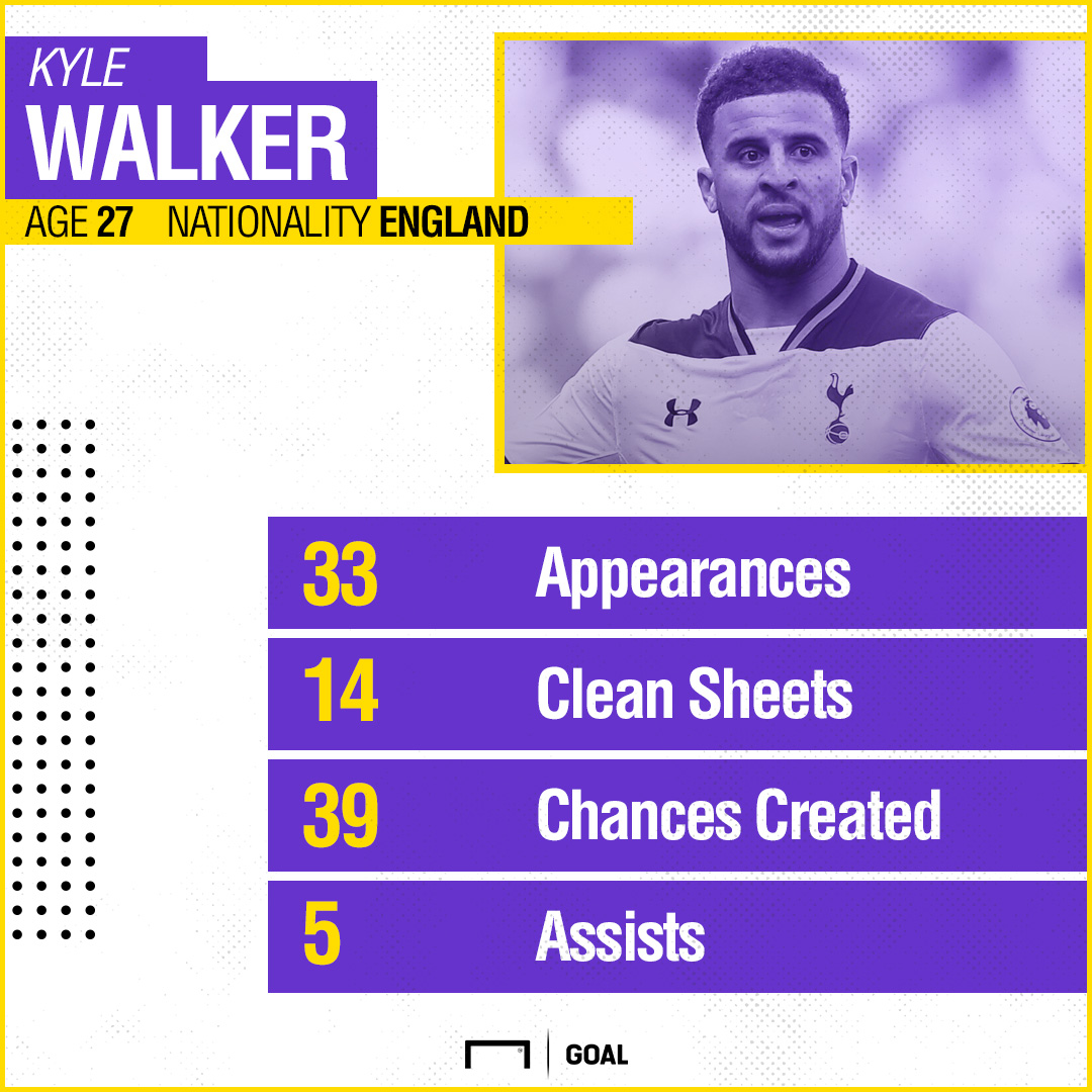 GFX Kyle Walker 2016-17 Stats