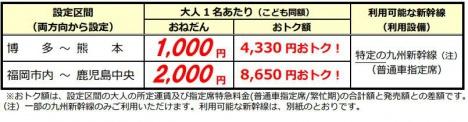 JR九州「激安!サマーバーゲンきっぷ」設定区間及び発売額(普通車指定席利用・片道あたり)