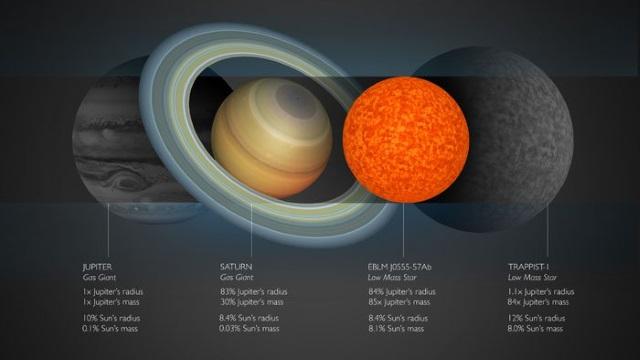 木星を基準とした土星、EBLM J0555-57Ab、TRAPPIST-1の半径と質量の比較