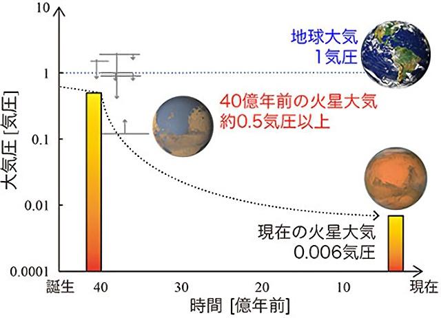 火星誕生から現在までの大気圧変化のグラフ