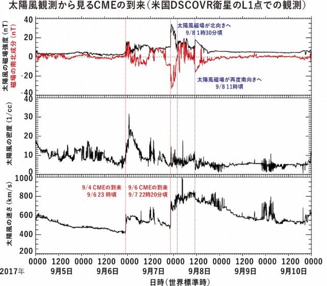 太陽風観測から見るCMEの到来
