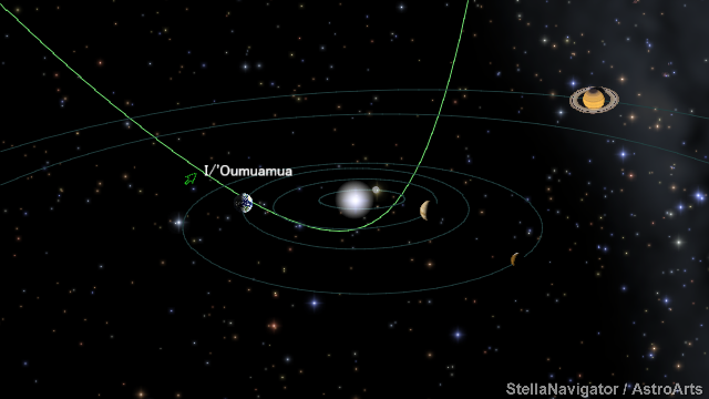 ?Oumuamuaの軌道