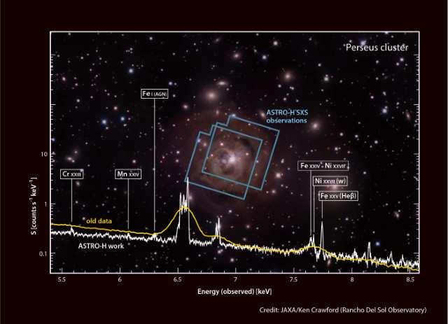ペルセウス座銀河団中心部のX線スペクトル
