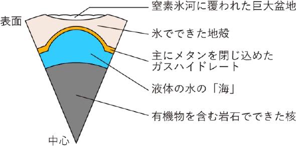 冥王星の内部構造