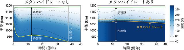 冥王星内部の熱・構造シミュレーションの例