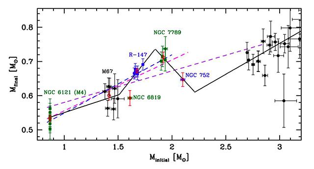 恒星の初期質量と白色矮星の質量を表したグラフ
