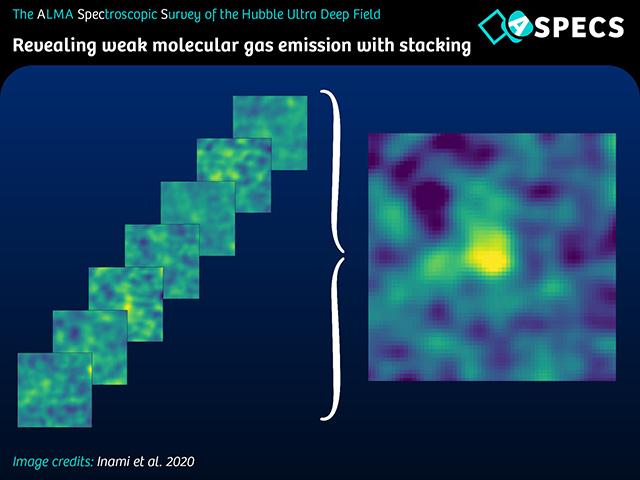 データの重ね合わせにより微弱な分子ガスを検出