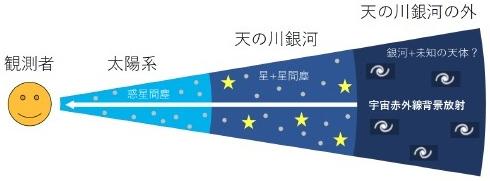 赤外線で見た宇宙のイメージ