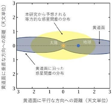 太陽系内の惑星間塵の分布