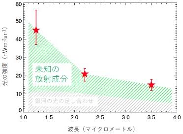 宇宙赤外線背景放射の強度