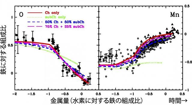 酸素とマンガンの、鉄に対する組成比の時間進化