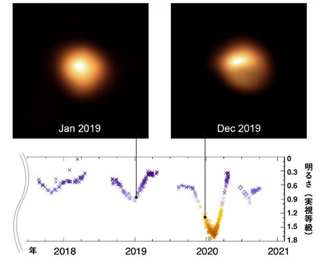 ベテルギウス表面の画像と光度変化