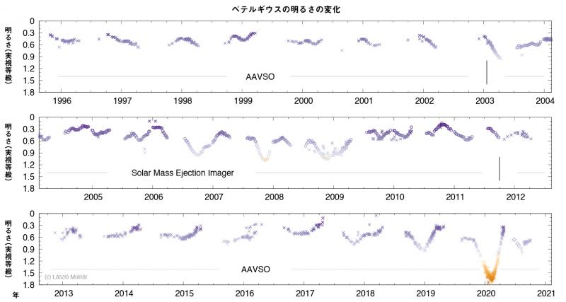 過去15年間のベテルギウスの明るさの変化