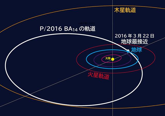 パンスターズ彗星の軌道