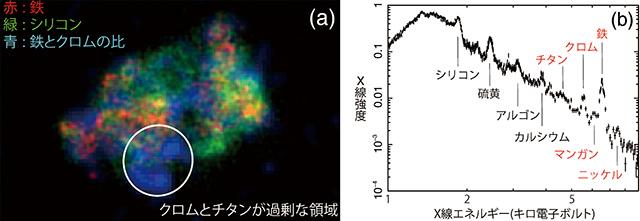 超新星残骸3C 397とX線スペクトル