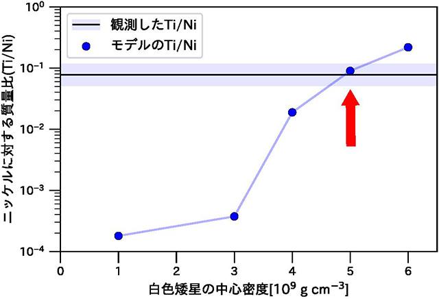 元素組成比の測定結果と、元素合成計算モデルの比較