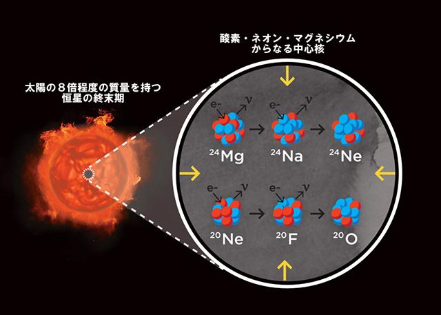 電子捕獲反応の模式図