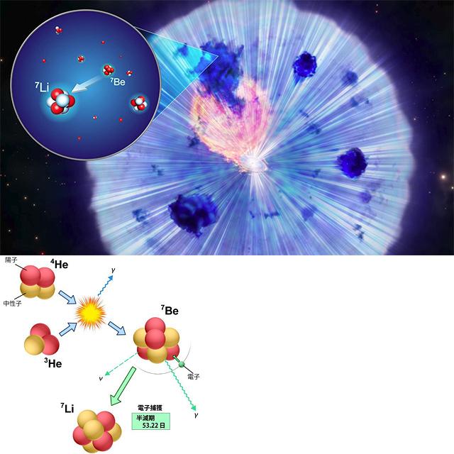 新星爆発によるリチウム生成