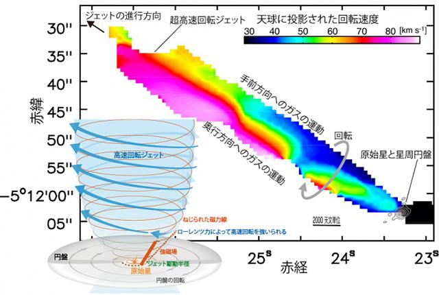 FIR 6Bから噴出する高速ジェットの模式図と回転するガスの運動