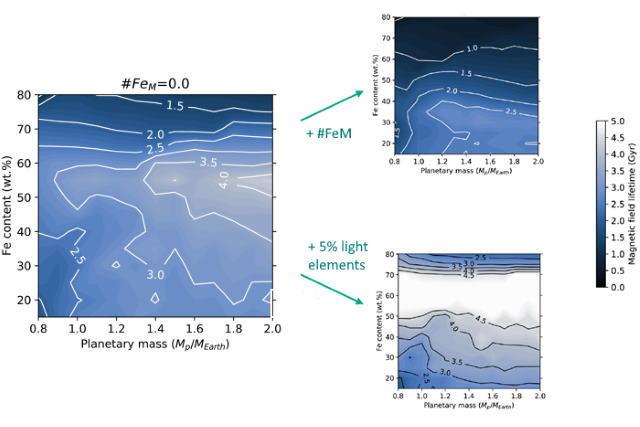 質量とバルク鉄含有量が異なる惑星の磁場の寿命