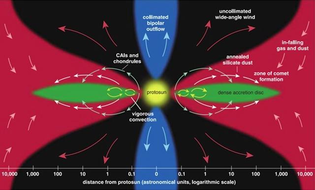 原始太陽系星雲