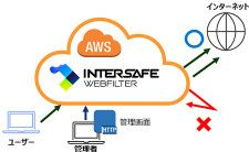ALSI、「InterSafe WebFilter powered by AWS」を提供