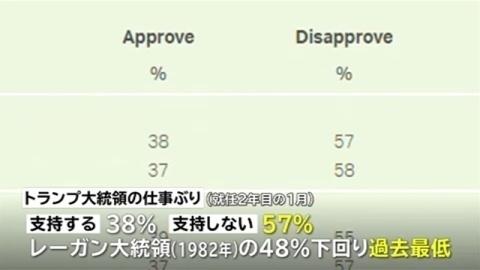 トランプ大統領の支持率38%、就任2年目の1月では歴代最低