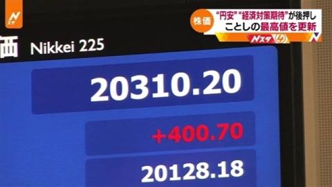 日経平均が年初来高値、NY株高・円安など受け