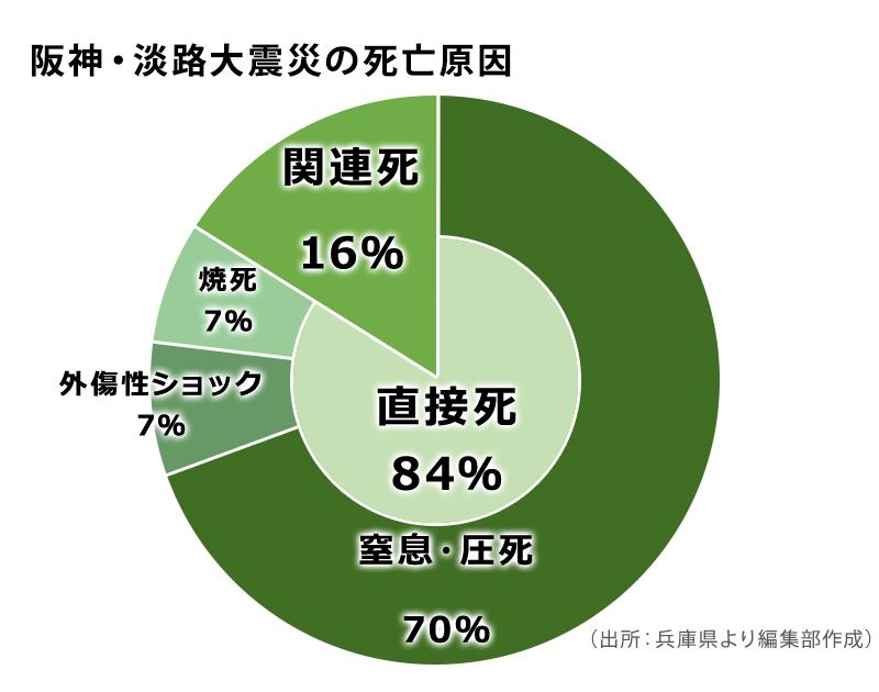 阪神・淡路大震災の死亡原因