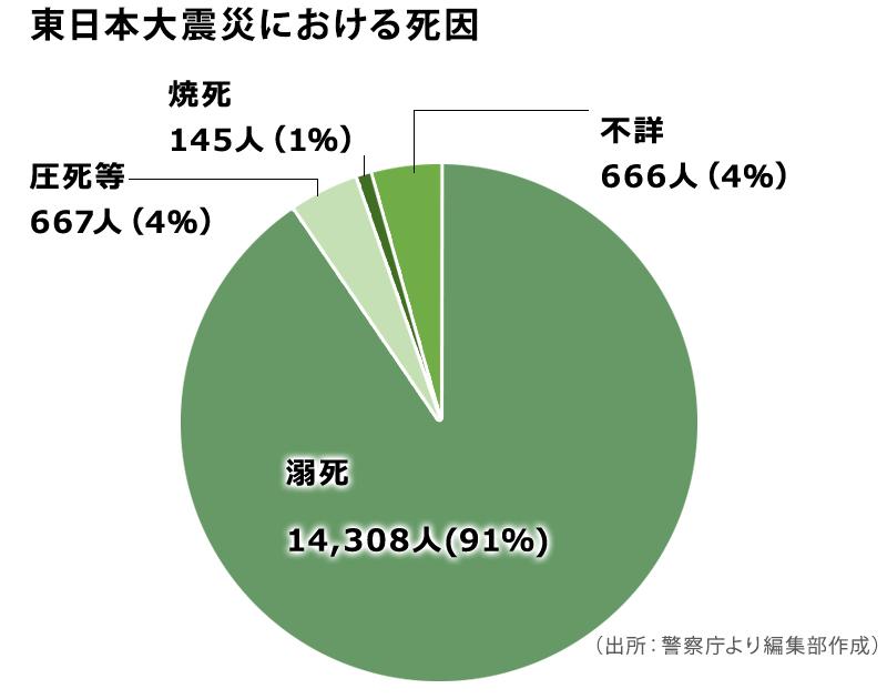 東日本大震災における死因